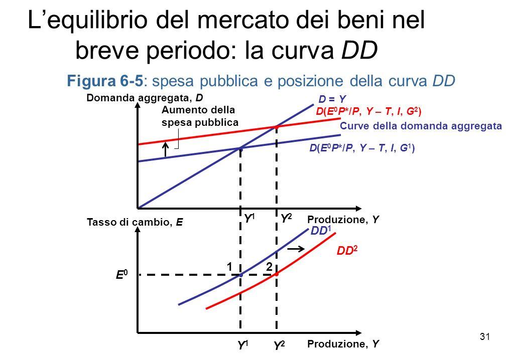 Y2Y2 Lequilibrio del mercato dei beni nel breve periodo: la curva DD Figura 6-5: spesa pubblica e posizione della curva DD D = Y Y 1 D(E 0 P*/P, Y – T, I, G 2 ) D(E 0 P*/P, Y – T, I, G 1 ) Y 2 Produzione, Y Tasso di cambio, E Y1Y1 Curve della domanda aggregata 2 Aumento della spesa pubblica Produzione, Y Domanda aggregata, D DD 1 E0E0 1 DD 2 31
