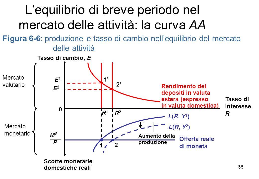 Lequilibrio di breve periodo nel mercato delle attività: la curva AA Figura 6-6: produzione e tasso di cambio nellequilibrio del mercato delle attività Rendimento dei depositi in valuta estera (espresso in valuta domestica) Mercato valutario Mercato monetario E 2 2 2 R2R2 E 1 1 1 R1R1 Offerta reale di moneta M S P 1 L(R, Y 2 ) L(R, Y 1 ) Scorte monetarie domestiche reali Tasso di interesse, R Tasso di cambio, E 0 2 Aumento della produzione 35