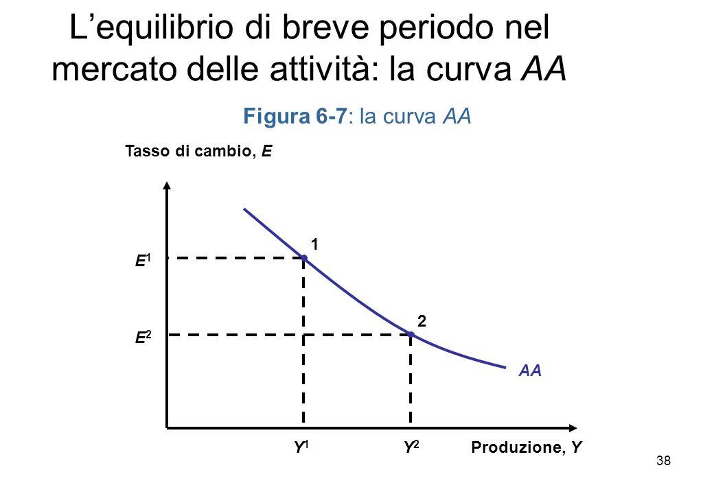 Figura 6-7: la curva AA Produzione, Y Tasso di cambio, E Lequilibrio di breve periodo nel mercato delle attività: la curva AA AA Y1Y1 E1E1 1 Y2Y2 E2E2 2 38
