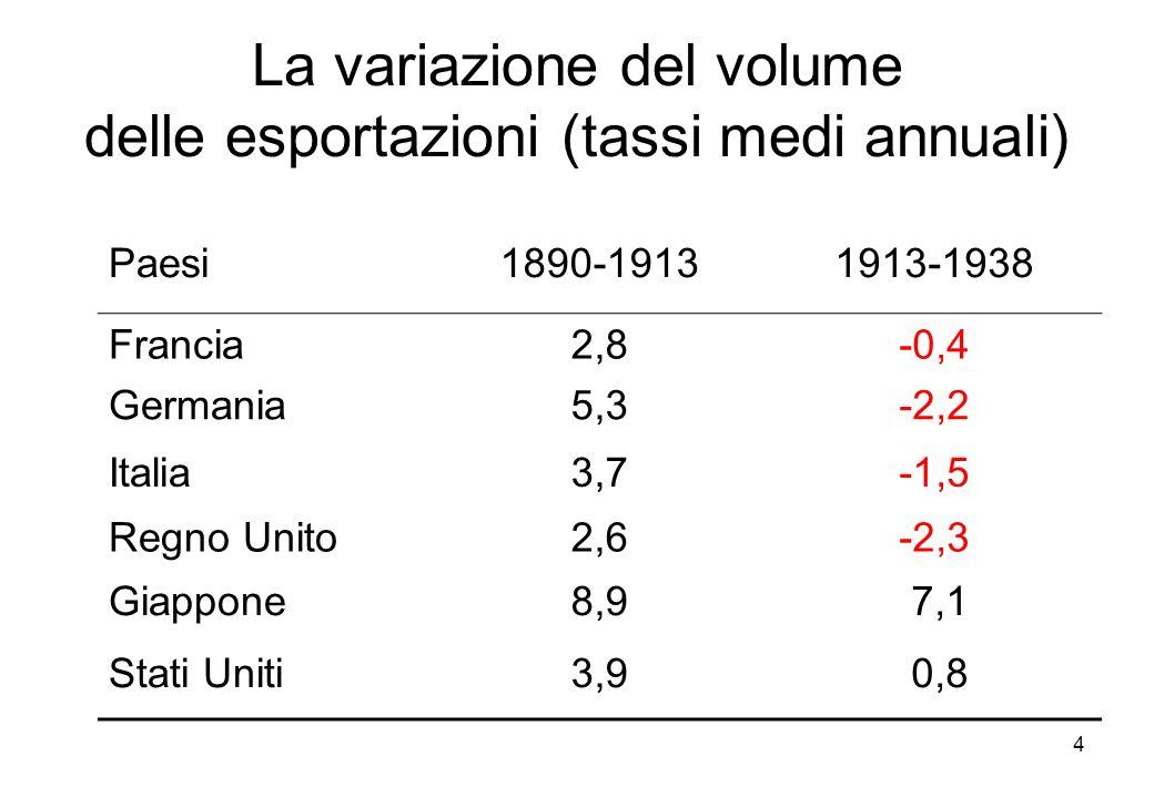 4 La variazione del volume delle esportazioni (tassi medi annuali) Paesi1890-19131913-1938 Francia2,8-0,4 Germania5,3-2,2 Italia3,7-1,5 Regno Unito2,6-2,3 Giappone8,9 7,1 Stati Uniti3,9 0,8