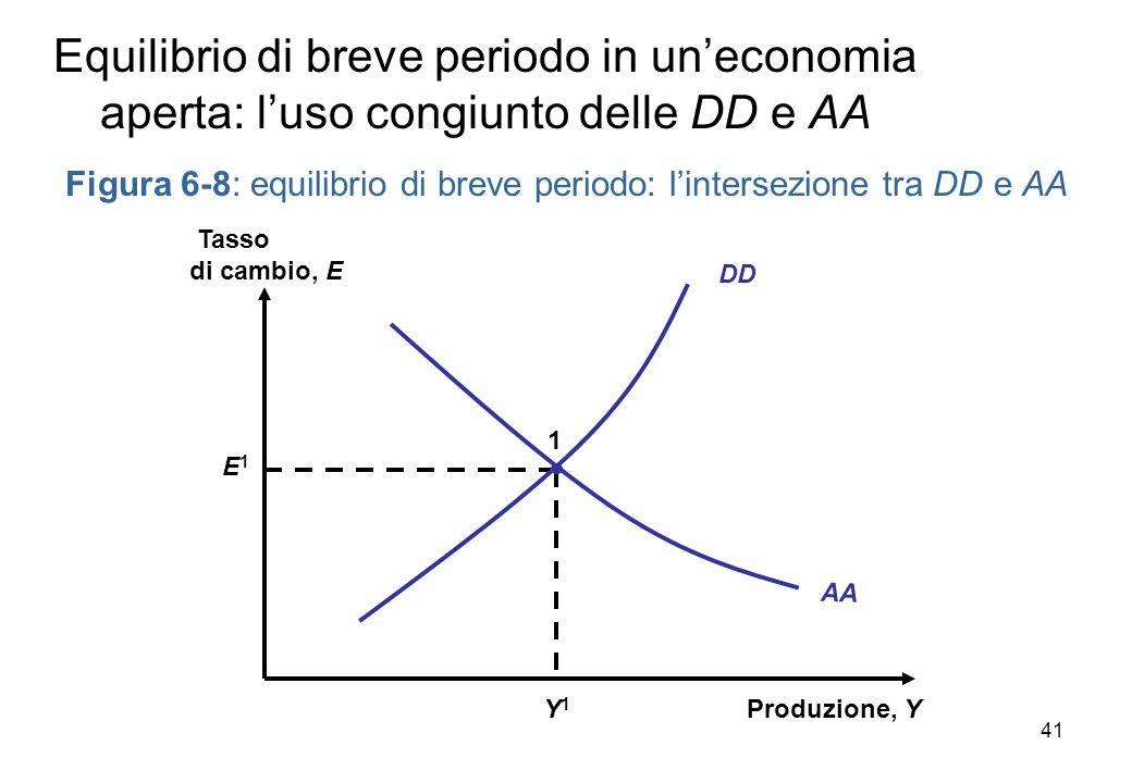 Figura 6-8: equilibrio di breve periodo: lintersezione tra DD e AA Produzione, Y Tasso di cambio, E AA Y1Y1 E1E1 1 Equilibrio di breve periodo in uneconomia aperta: luso congiunto delle DD e AA DD 41