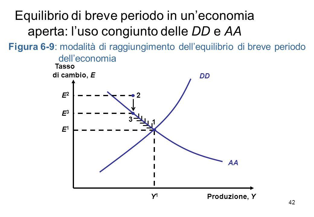 Figura 6-9: modalità di raggiungimento dellequilibrio di breve periodo delleconomia AA Y1Y1 E1E1 1 Equilibrio di breve periodo in uneconomia aperta: luso congiunto delle DD e AA DD 3 E3E3 2E2E2 Produzione, Y Tasso di cambio, E 42
