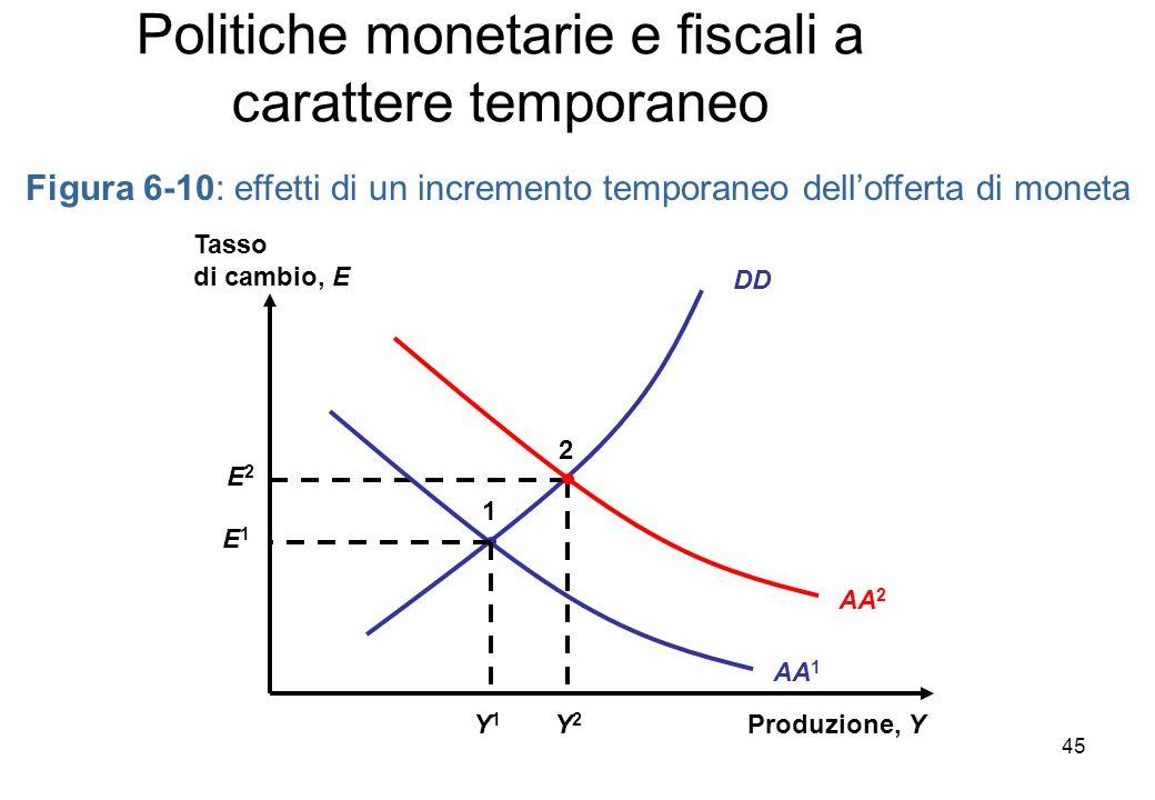 DD Figura 6-10: effetti di un incremento temporaneo dellofferta di moneta Produzione, Y Tasso di cambio, E AA 2 Y2Y2 E2E2 2 AA 1 1 E1E1 Y1Y1 Politiche monetarie e fiscali a carattere temporaneo 45