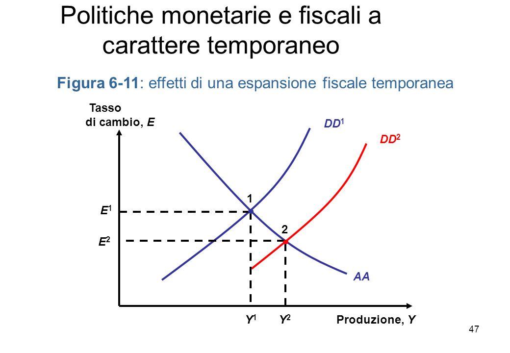DD 1 Figura 6-11: effetti di una espansione fiscale temporanea Produzione, Y Tasso di cambio, E AA DD 2 Y1Y1 E1E1 1 2 Y2Y2 E2E2 Politiche monetarie e fiscali a carattere temporaneo 47