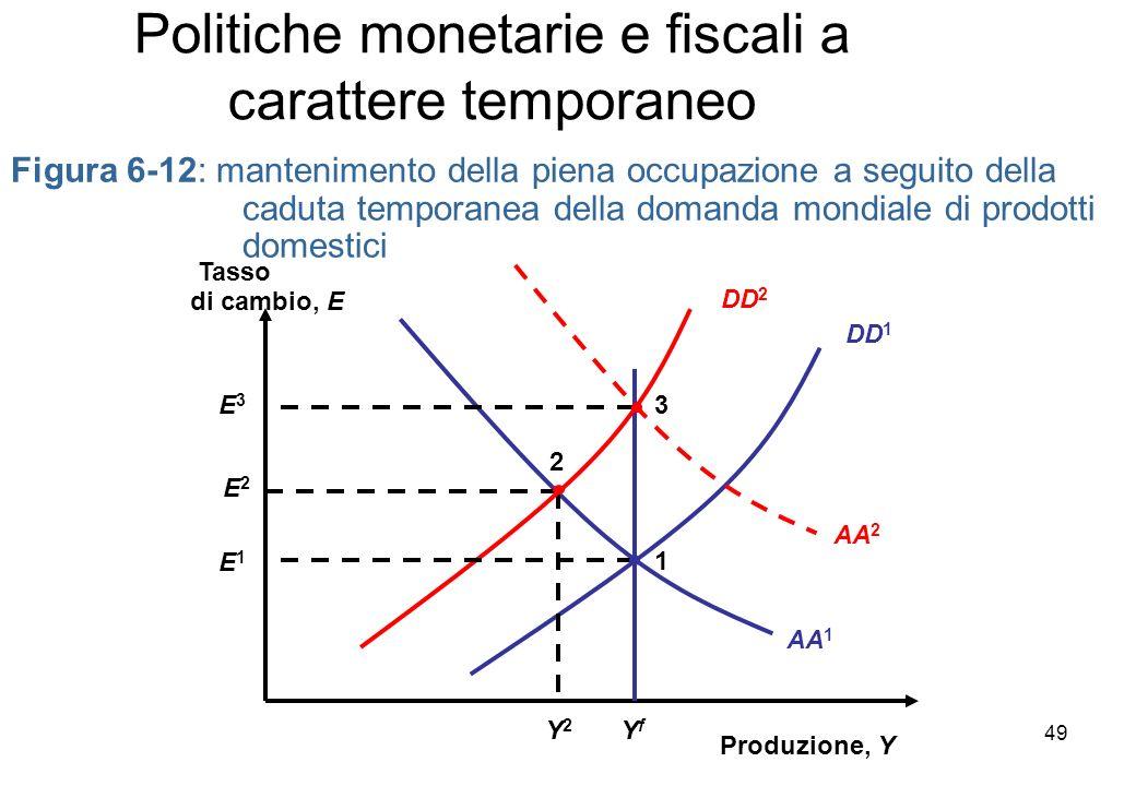 Figura 6-12: mantenimento della piena occupazione a seguito della caduta temporanea della domanda mondiale di prodotti domestici Produzione, Y Tasso di cambio, E DD 1 AA 2 AA 1 YfYf Y2Y2 E2E2 2 DD 2 1 E1E1 3E3E3 Politiche monetarie e fiscali a carattere temporaneo 49