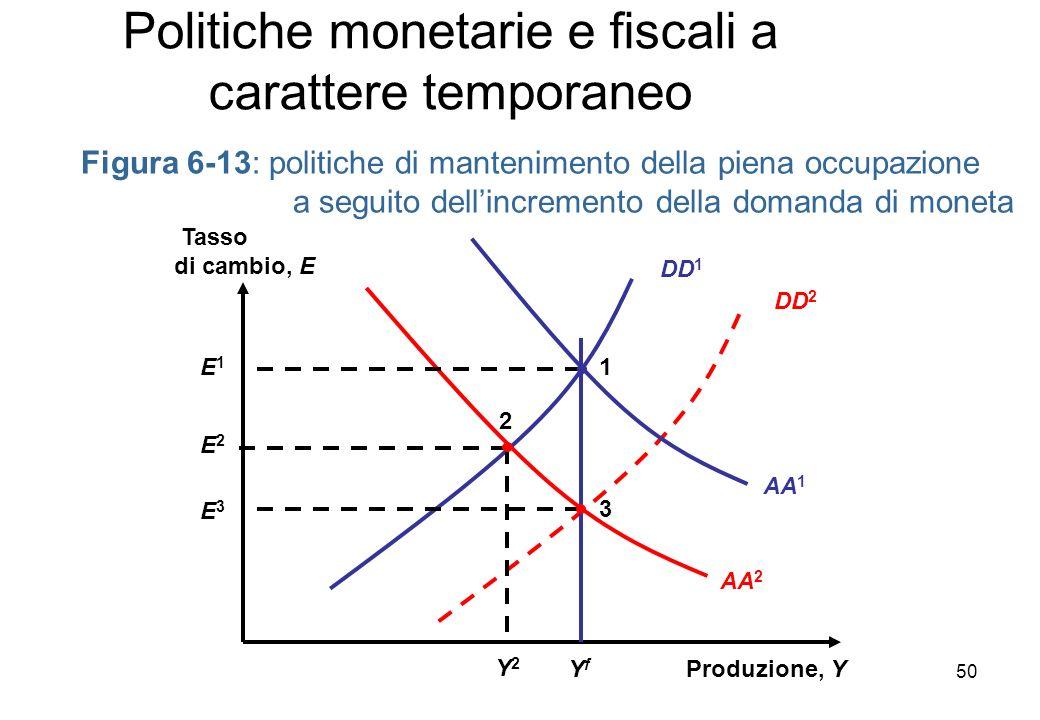 DD 1 Figura 6-13: politiche di mantenimento della piena occupazione a seguito dellincremento della domanda di moneta Produzione, Y Tasso di cambio, E DD 2 AA 1 AA 2 YfYf Y2Y2 E2E2 2 3 E3E3 1E1E1 Politiche monetarie e fiscali a carattere temporaneo 50