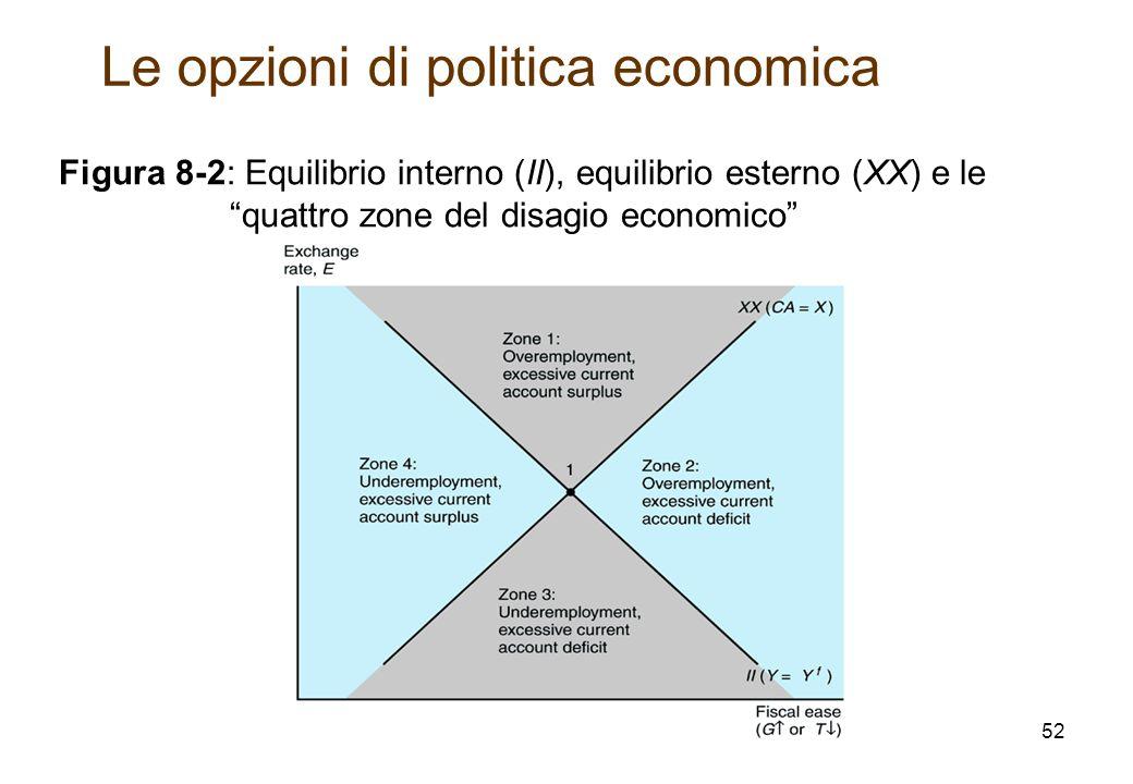 Figura 8-2: Equilibrio interno (II), equilibrio esterno (XX) e le quattro zone del disagio economico Le opzioni di politica economica 52
