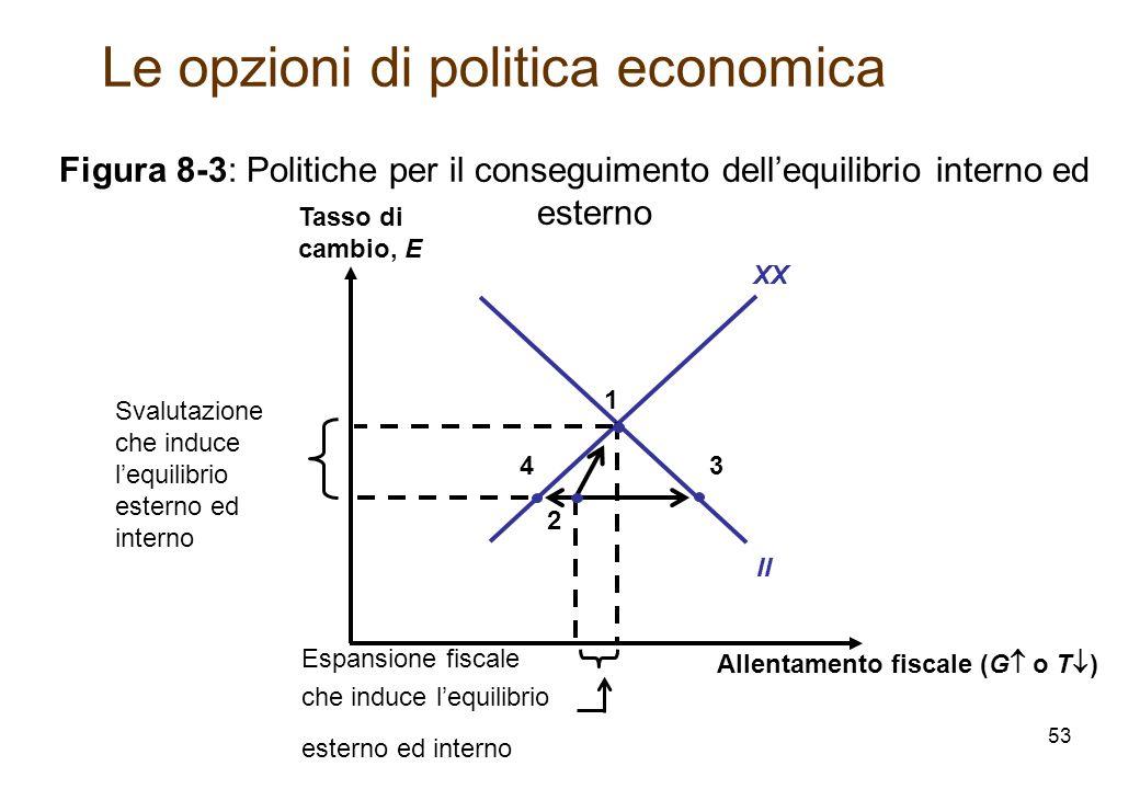Allentamento fiscale (G o T ) Tasso di cambio, E XX II Figura 8-3: Politiche per il conseguimento dellequilibrio interno ed esterno 1 3 Svalutazione che induce lequilibrio esterno ed interno 2 4 Espansione fiscale che induce lequilibrio esterno ed interno Le opzioni di politica economica 53