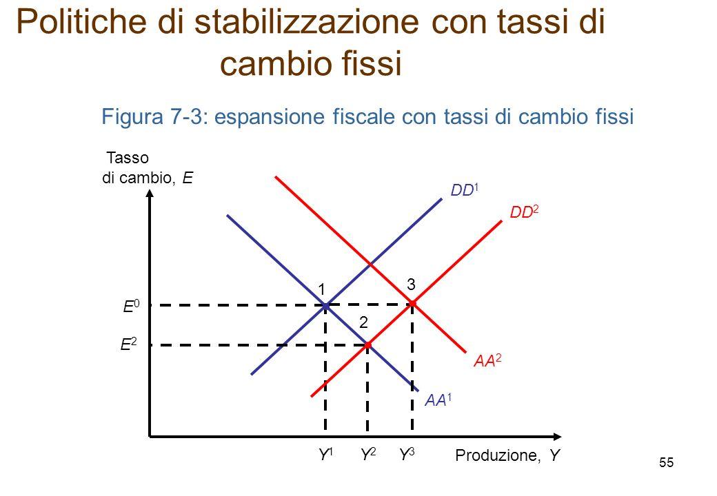 DD 1 Figura 7-3: espansione fiscale con tassi di cambio fissi Produzione, Y Tasso di cambio, E E0E0 Y1Y1 1 AA 2 AA 1 DD 2 E2E2 Y2Y2 2 3 Y3Y3 Politiche di stabilizzazione con tassi di cambio fissi 55