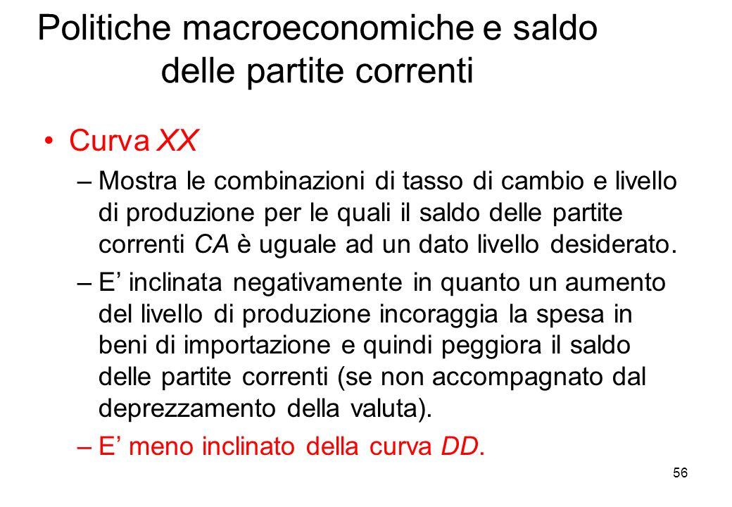 Politiche macroeconomiche e saldo delle partite correnti Curva XX –Mostra le combinazioni di tasso di cambio e livello di produzione per le quali il saldo delle partite correnti CA è uguale ad un dato livello desiderato.