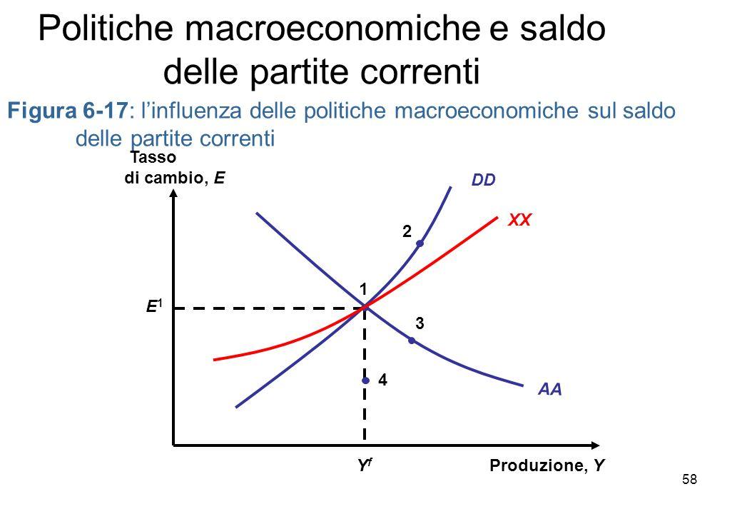 Figura 6-17: linfluenza delle politiche macroeconomiche sul saldo delle partite correnti Produzione, Y Tasso di cambio, E AA YfYf E1E1 1 DD XX 4 3 2 Politiche macroeconomiche e saldo delle partite correnti 58