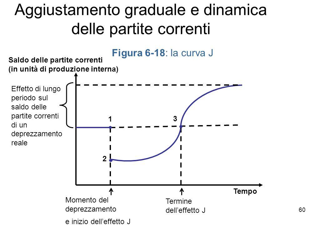 2 Figura 6-18: la curva J Tempo Saldo delle partite correnti (in unità di produzione interna) 1 3 Effetto di lungo periodo sul saldo delle partite correnti di un deprezzamento reale Momento del deprezzamento e inizio delleffetto J Termine delleffetto J Aggiustamento graduale e dinamica delle partite correnti 60