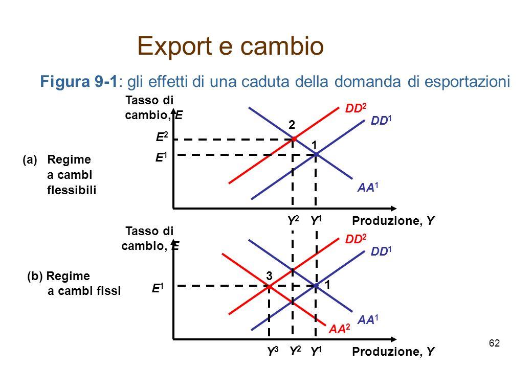AA 1 DD 1 Figura 9-1: gli effetti di una caduta della domanda di esportazioni AA 2 DD 2 AA 1 DD 2 DD 1 E2E2 2 Y2Y2 Y2Y2 Produzione, Y Tasso di cambio, E (a)Regime a cambi flessibili Produzione, Y Tasso di cambio, E (b) Regime a cambi fissi Y1Y1 E1E1 1 Y1Y1 E 1 1 Y3Y3 3 Export e cambio 62