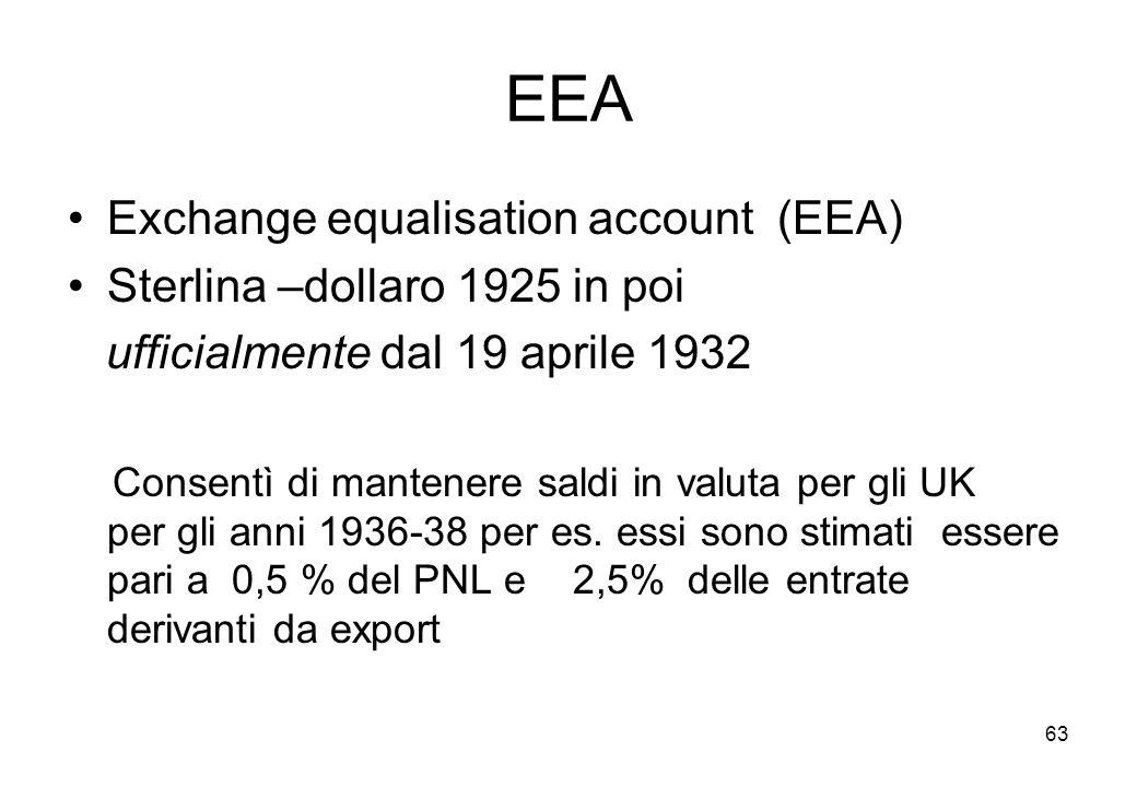EEA Exchange equalisation account (EEA) Sterlina –dollaro 1925 in poi ufficialmente dal 19 aprile 1932 Consentì di mantenere saldi in valuta per gli UK per gli anni 1936-38 per es.