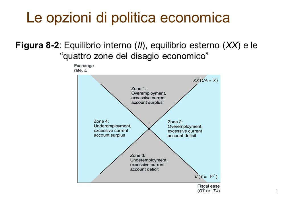 Figura 8-2: Equilibrio interno (II), equilibrio esterno (XX) e le quattro zone del disagio economico Le opzioni di politica economica 1