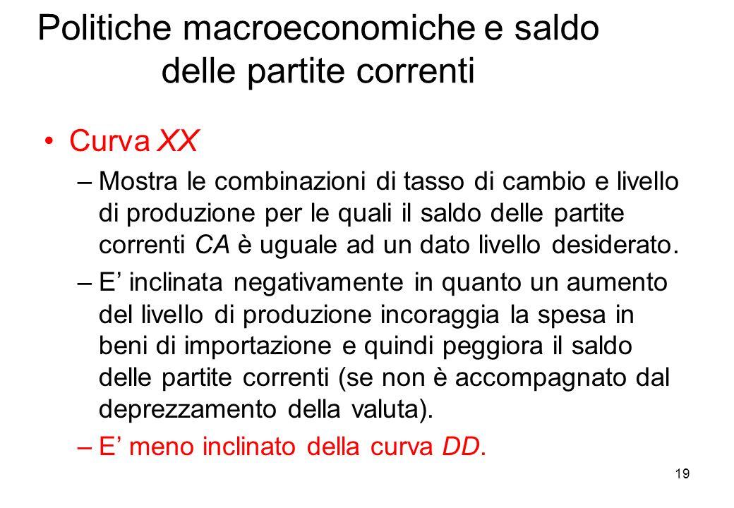 Politiche macroeconomiche e saldo delle partite correnti Curva XX –Mostra le combinazioni di tasso di cambio e livello di produzione per le quali il s