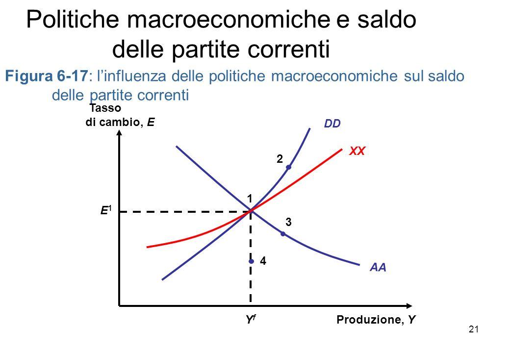 Figura 6-17: linfluenza delle politiche macroeconomiche sul saldo delle partite correnti Produzione, Y Tasso di cambio, E AA YfYf E1E1 1 DD XX 4 3 2 P