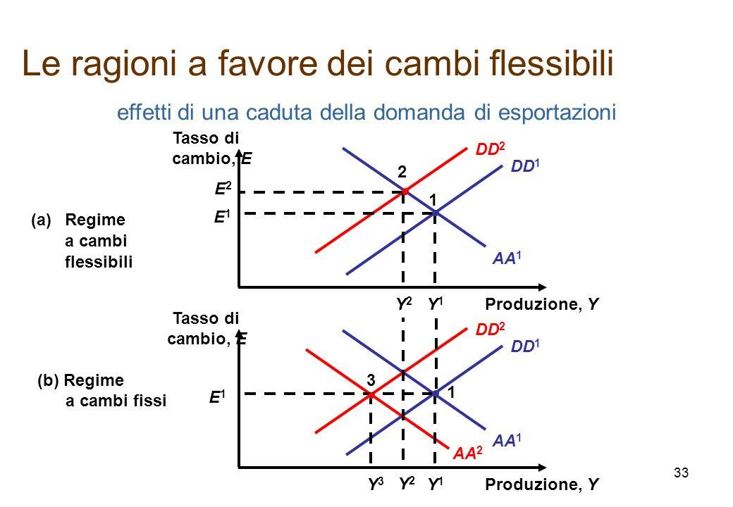 AA 1 DD 1 effetti di una caduta della domanda di esportazioni AA 2 DD 2 AA 1 DD 2 DD 1 E2E2 2 Y2Y2 Y2Y2 Produzione, Y Tasso di cambio, E (a)Regime a c