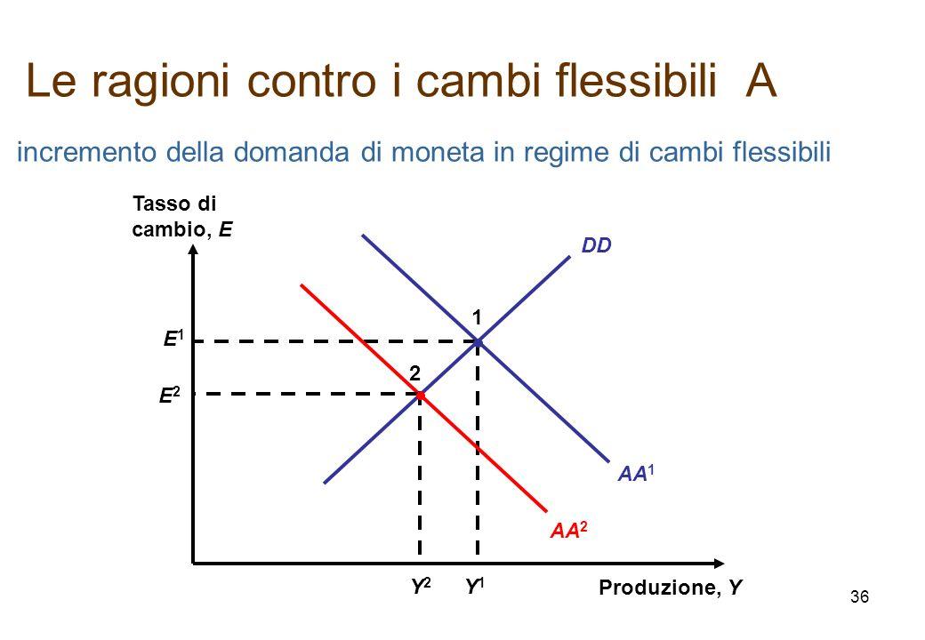 AA 1 DD Produzione, Y Tasso di cambio, E E1E1 Y1Y1 1 incremento della domanda di moneta in regime di cambi flessibili AA 2 E2E2 Y2Y2 2 Le ragioni cont