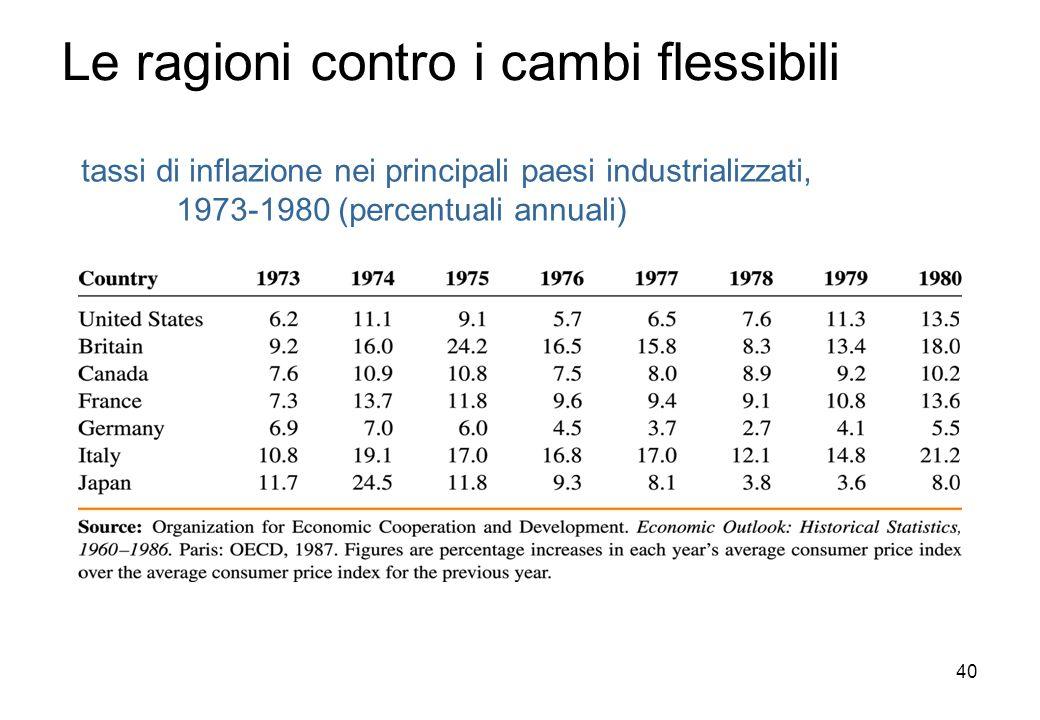 tassi di inflazione nei principali paesi industrializzati, 1973-1980 (percentuali annuali) Le ragioni contro i cambi flessibili 40