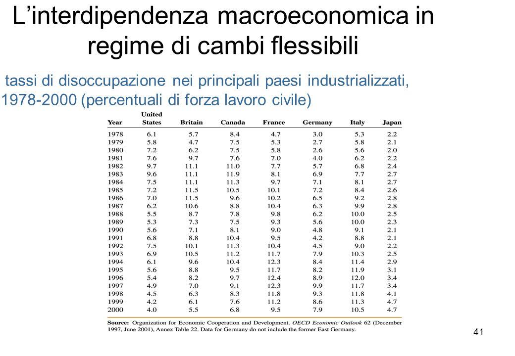 Linterdipendenza macroeconomica in regime di cambi flessibili tassi di disoccupazione nei principali paesi industrializzati, 1978-2000 (percentuali di