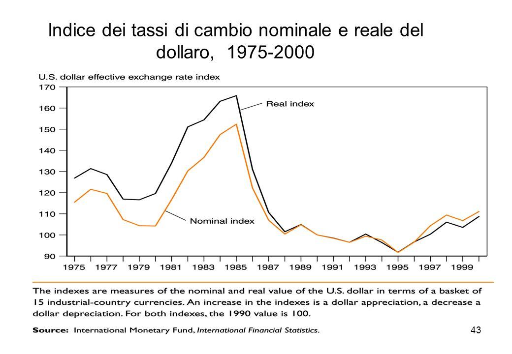 Indice dei tassi di cambio nominale e reale del dollaro, 1975-2000 43