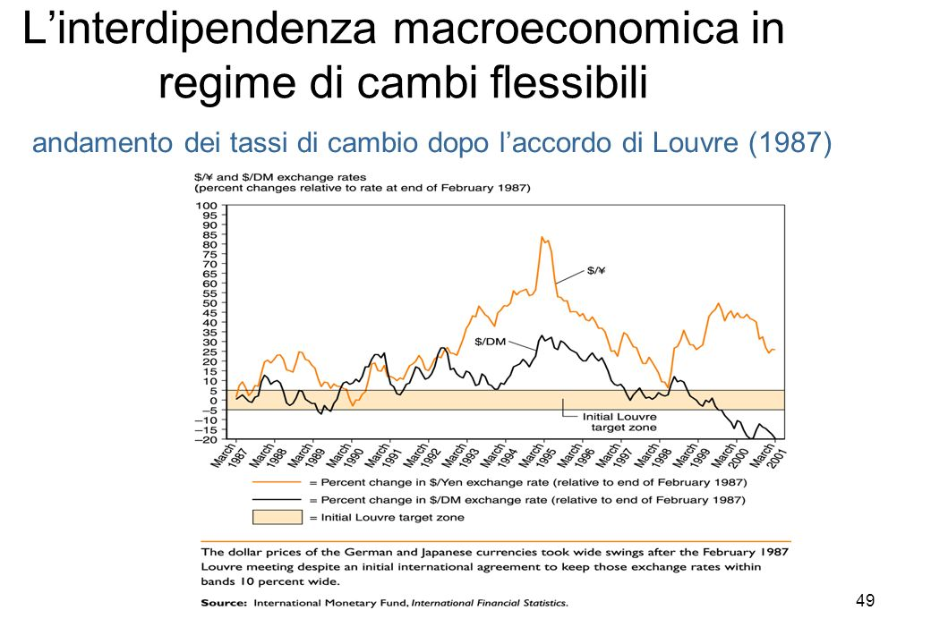Linterdipendenza macroeconomica in regime di cambi flessibili andamento dei tassi di cambio dopo laccordo di Louvre (1987) 49