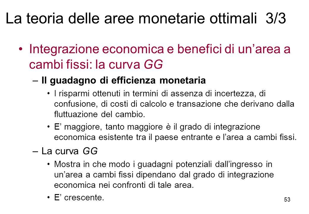 Integrazione economica e benefici di unarea a cambi fissi: la curva GG –Il guadagno di efficienza monetaria I risparmi ottenuti in termini di assenza