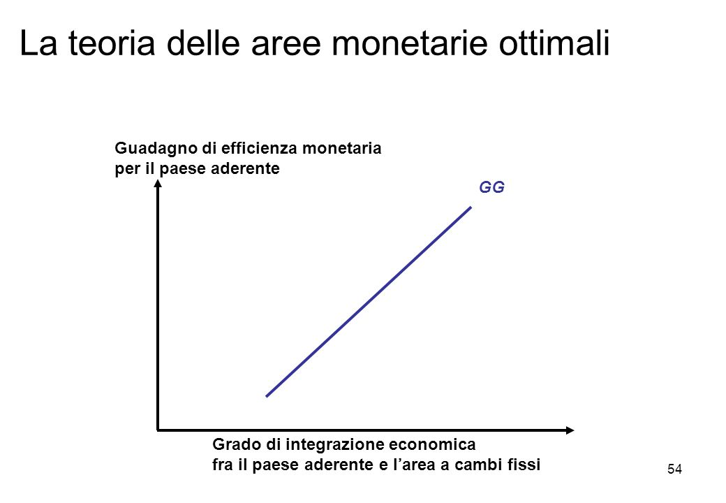 La teoria delle aree monetarie ottimali Grado di integrazione economica fra il paese aderente e larea a cambi fissi Guadagno di efficienza monetaria p