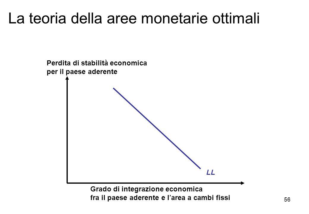 La teoria della aree monetarie ottimali Grado di integrazione economica fra il paese aderente e larea a cambi fissi Perdita di stabilità economica per