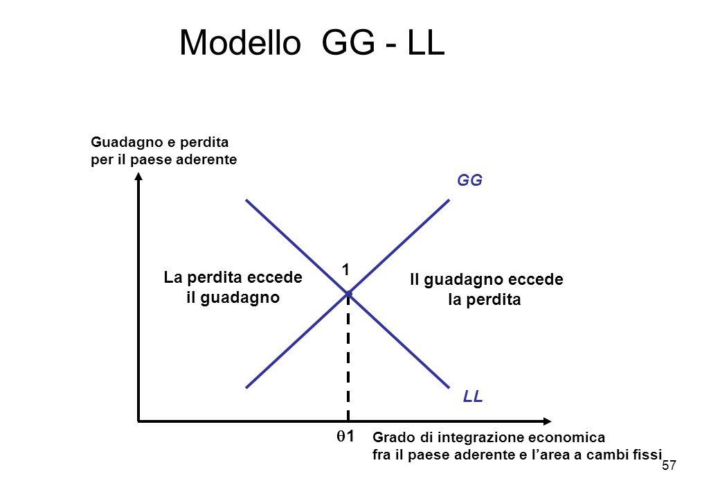 Modello GG - LL Grado di integrazione economica fra il paese aderente e larea a cambi fissi Guadagno e perdita per il paese aderente LL GG Il guadagno