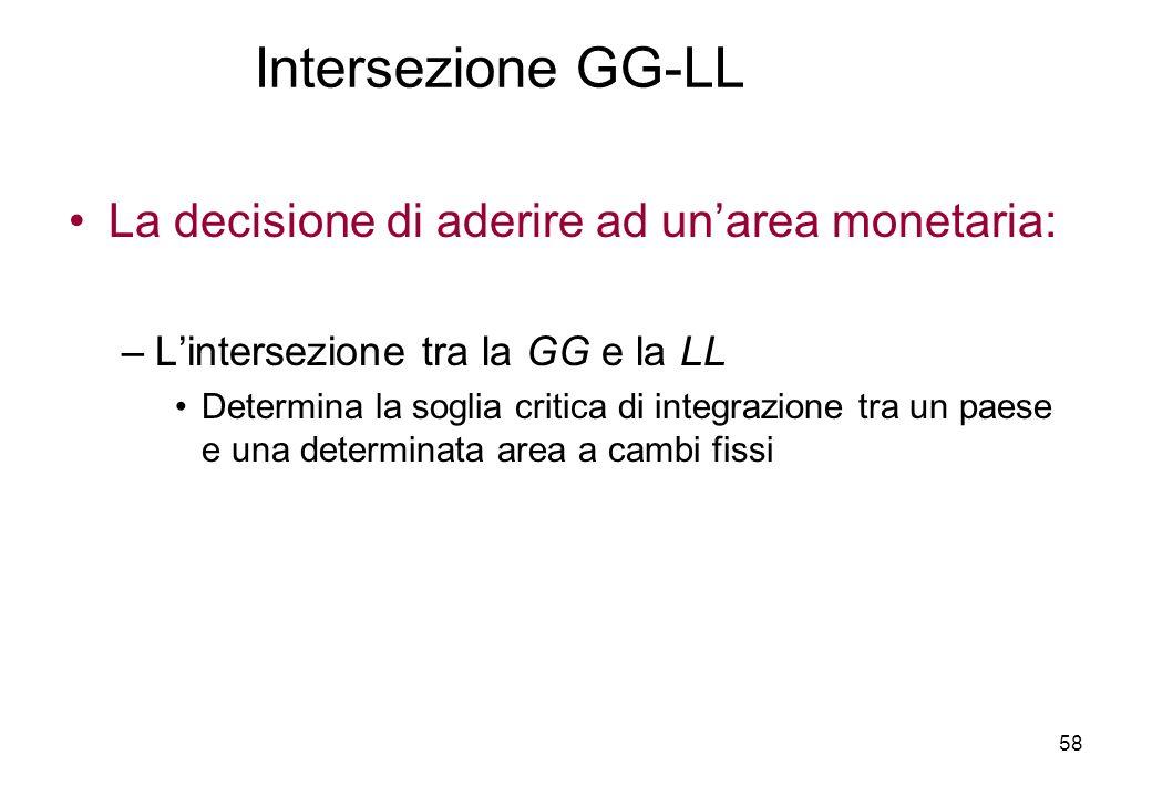 La decisione di aderire ad unarea monetaria: –Lintersezione tra la GG e la LL Determina la soglia critica di integrazione tra un paese e una determina