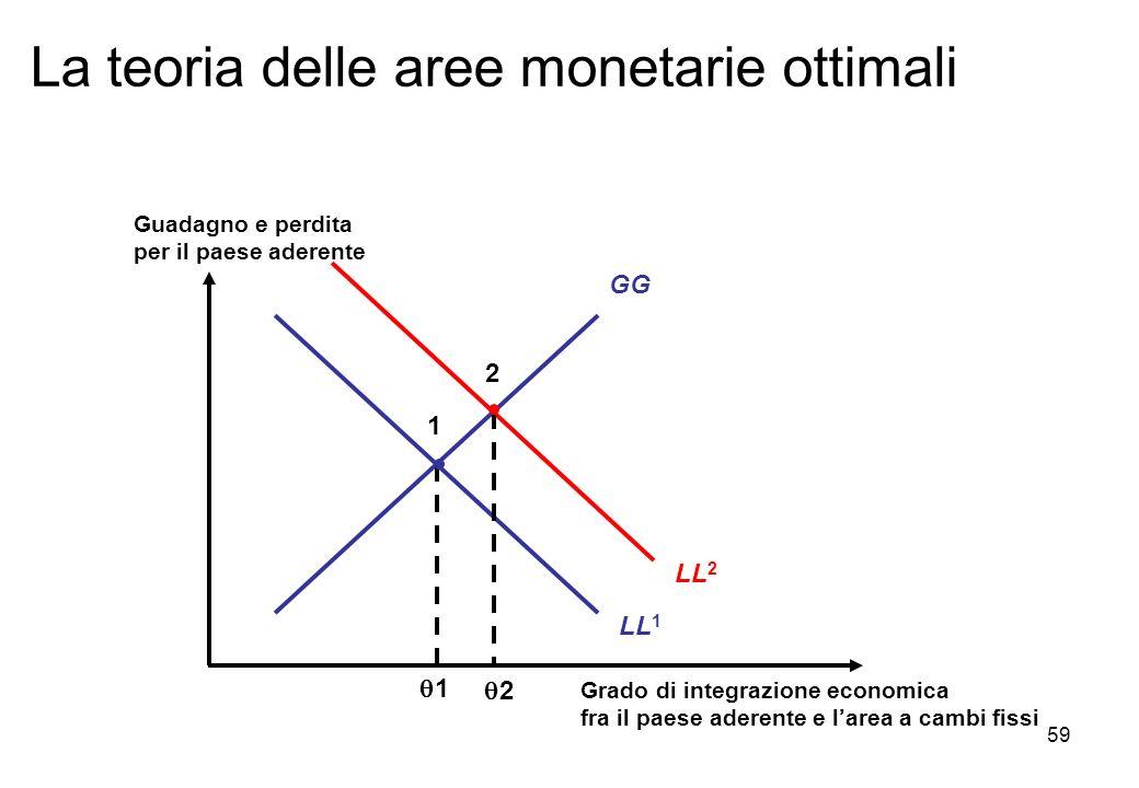 La teoria delle aree monetarie ottimali LL 1 GG LL 2 2 2 Grado di integrazione economica fra il paese aderente e larea a cambi fissi Guadagno e perdit