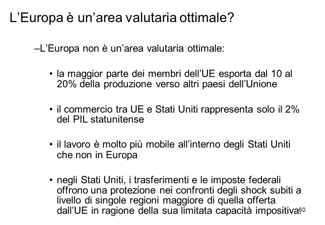 –LEuropa non è unarea valutaria ottimale: la maggior parte dei membri dellUE esporta dal 10 al 20% della produzione verso altri paesi dellUnione il co