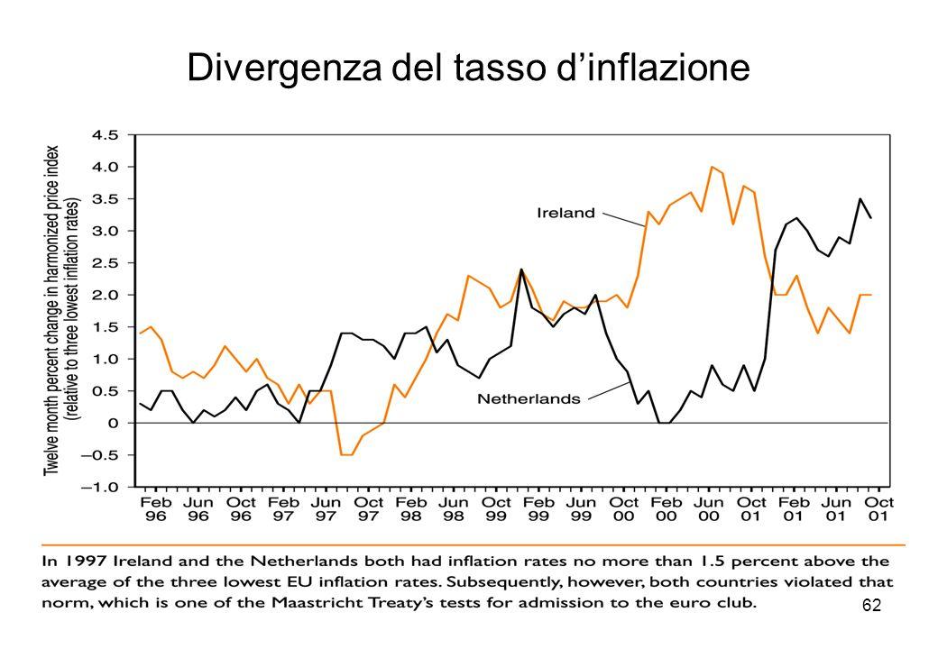 Divergenza del tasso dinflazione 62