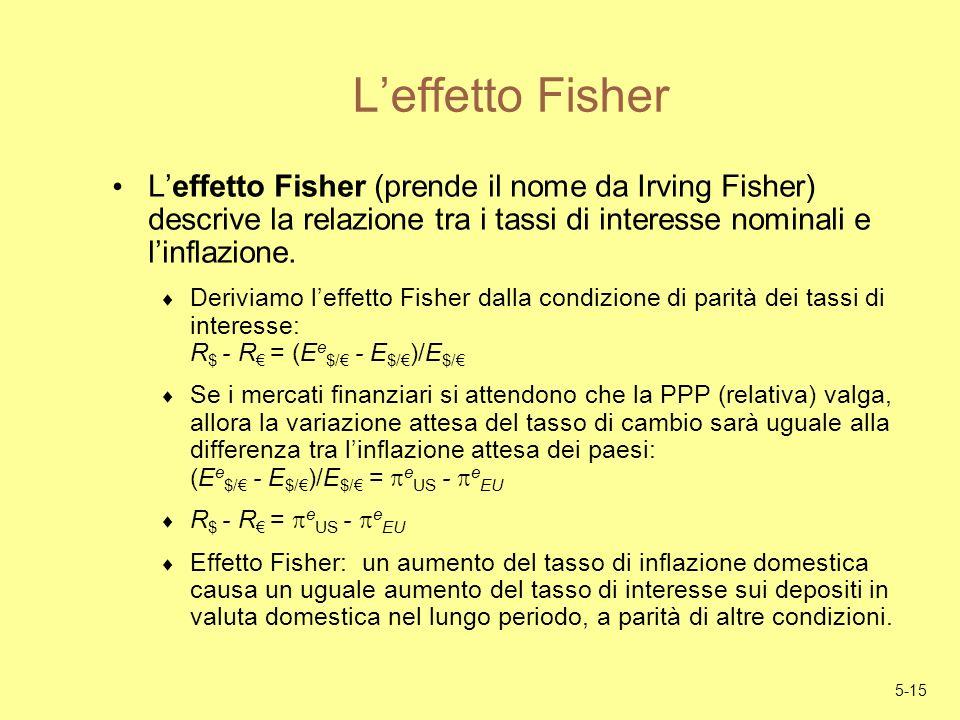5-15 Leffetto Fisher Leffetto Fisher (prende il nome da Irving Fisher) descrive la relazione tra i tassi di interesse nominali e linflazione. Deriviam