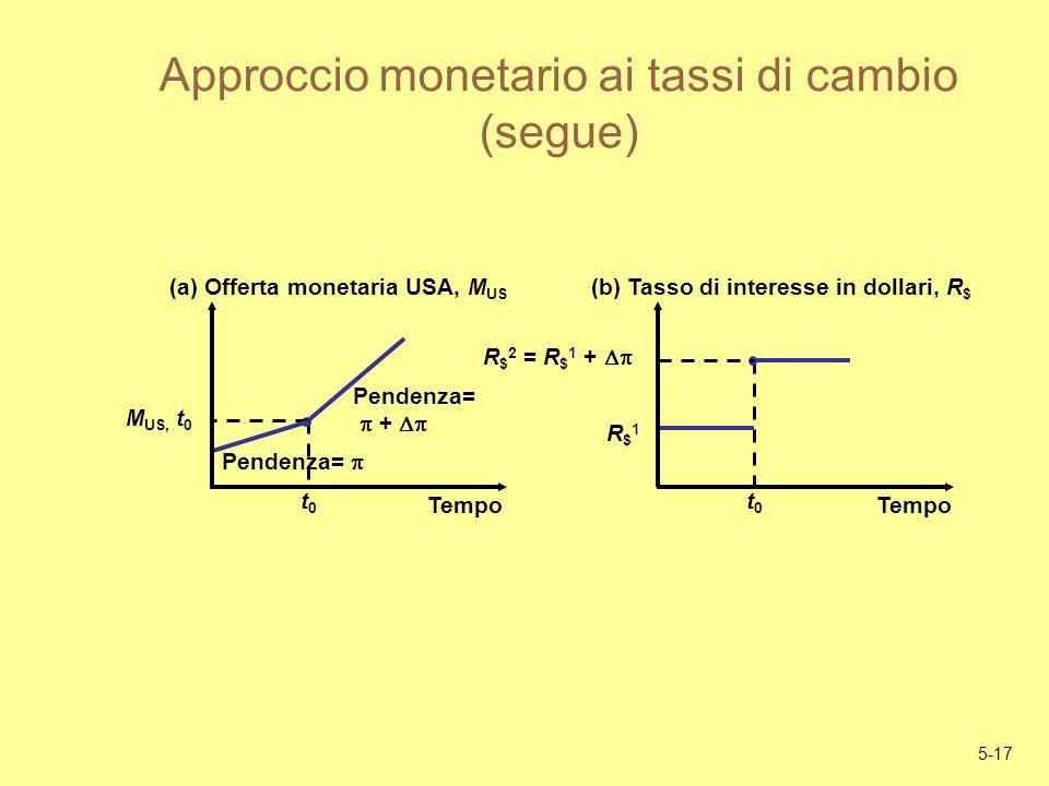 5-17 Approccio monetario ai tassi di cambio (segue) Pendenza= + t0t0 M US, t 0 Pendenza= (a) Offerta monetaria USA, M US Tempo t0t0 R $ 2 = R $ 1 + R$