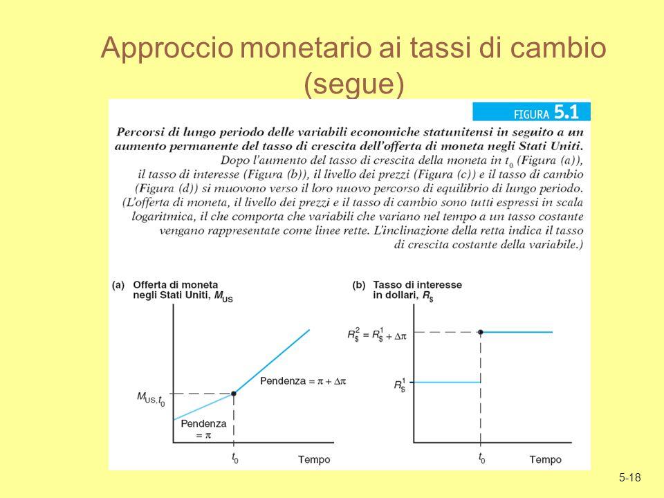 5-18 Approccio monetario ai tassi di cambio (segue)