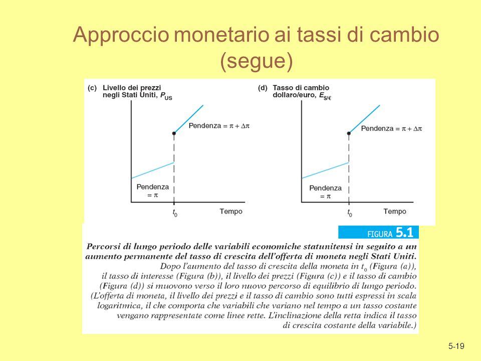 5-19 Approccio monetario ai tassi di cambio (segue)