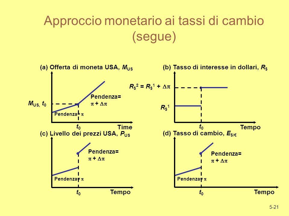 5-21 Approccio monetario ai tassi di cambio (segue) Pendenza= + Pendenza= + t0t0 M US, t 0 Pendenza= (a) Offerta di moneta USA, M US Time Pendenza= t0