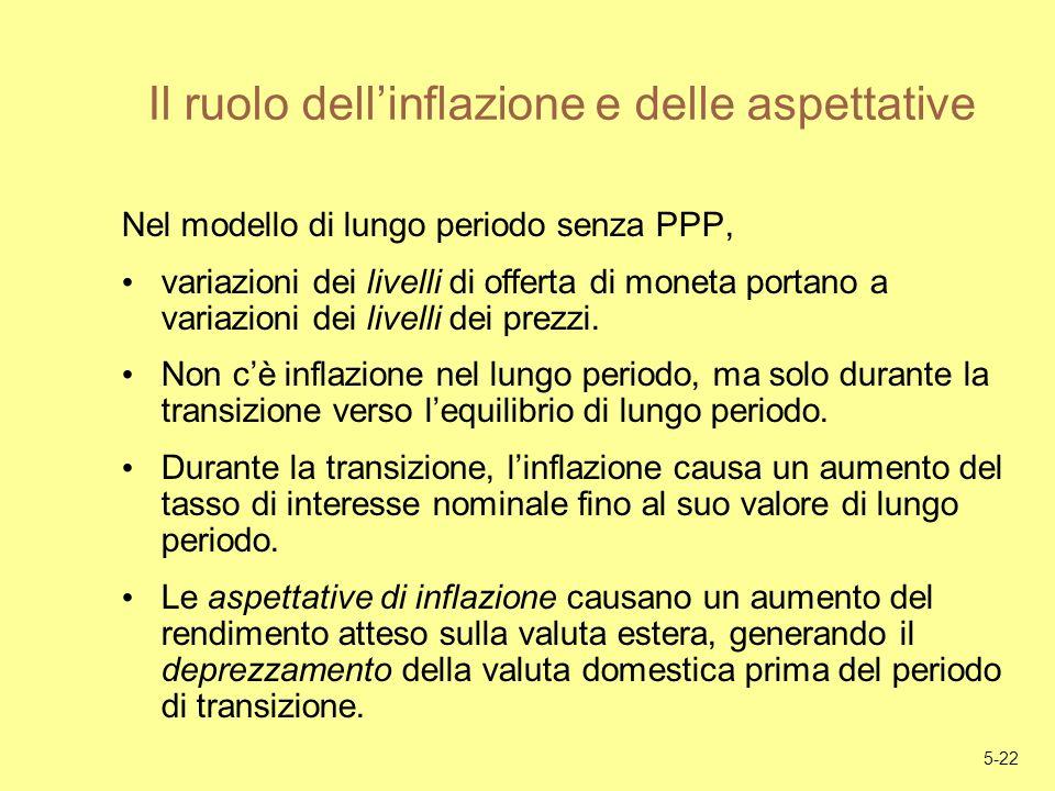 5-22 Il ruolo dellinflazione e delle aspettative Nel modello di lungo periodo senza PPP, variazioni dei livelli di offerta di moneta portano a variazi