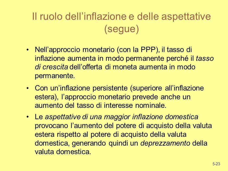 5-23 Il ruolo dellinflazione e delle aspettative (segue) Nellapproccio monetario (con la PPP), il tasso di inflazione aumenta in modo permanente perch