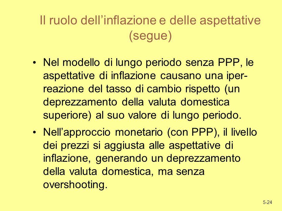 5-24 Il ruolo dellinflazione e delle aspettative (segue) Nel modello di lungo periodo senza PPP, le aspettative di inflazione causano una iper- reazio