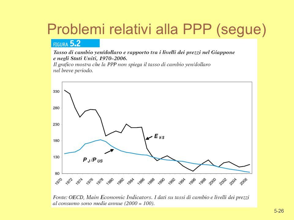 5-26 Problemi relativi alla PPP (segue)