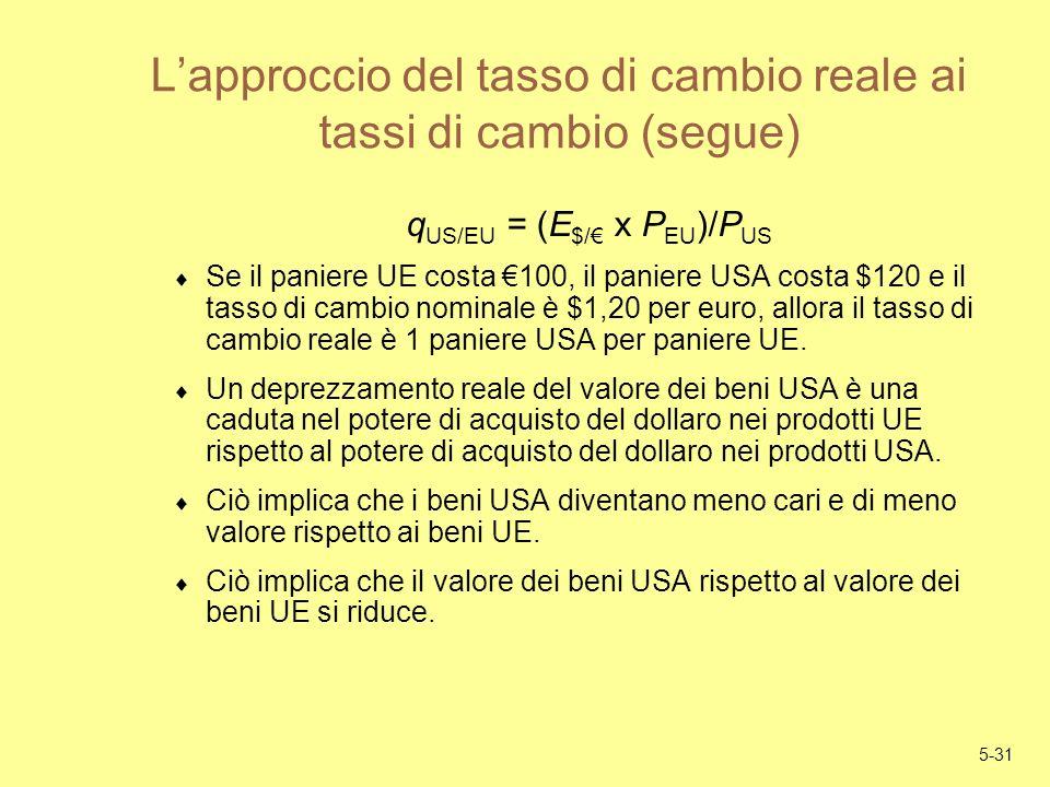 5-31 Lapproccio del tasso di cambio reale ai tassi di cambio (segue) q US/EU = (E $/ x P EU )/P US Se il paniere UE costa 100, il paniere USA costa $1