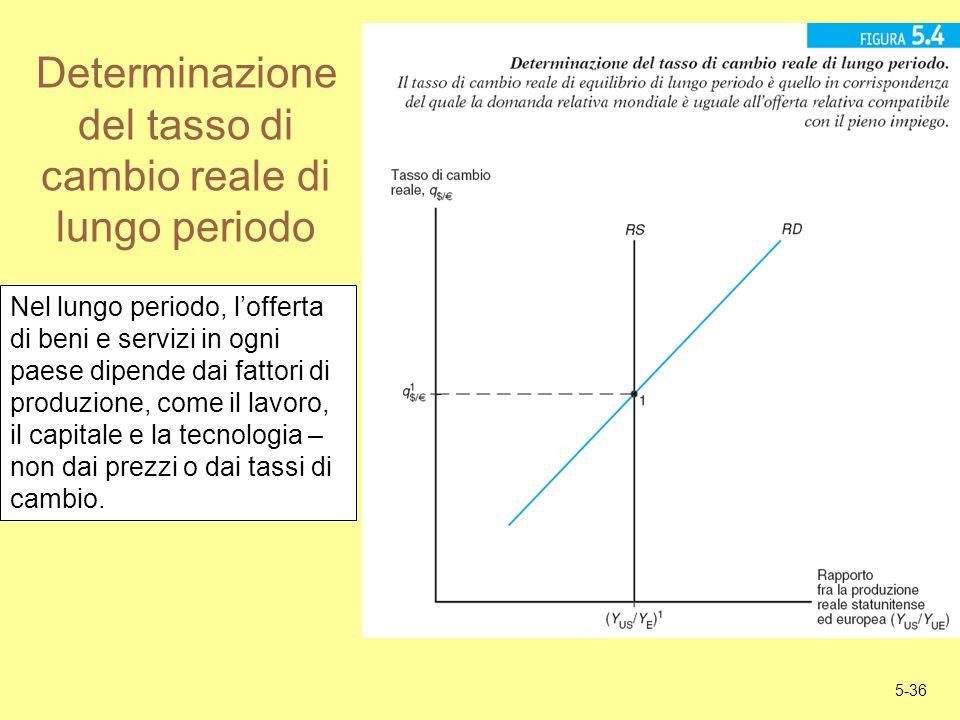 5-36 Determinazione del tasso di cambio reale di lungo periodo Nel lungo periodo, lofferta di beni e servizi in ogni paese dipende dai fattori di prod
