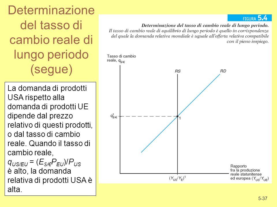 5-37 Determinazione del tasso di cambio reale di lungo periodo (segue) La domanda di prodotti USA rispetto alla domanda di prodotti UE dipende dal pre