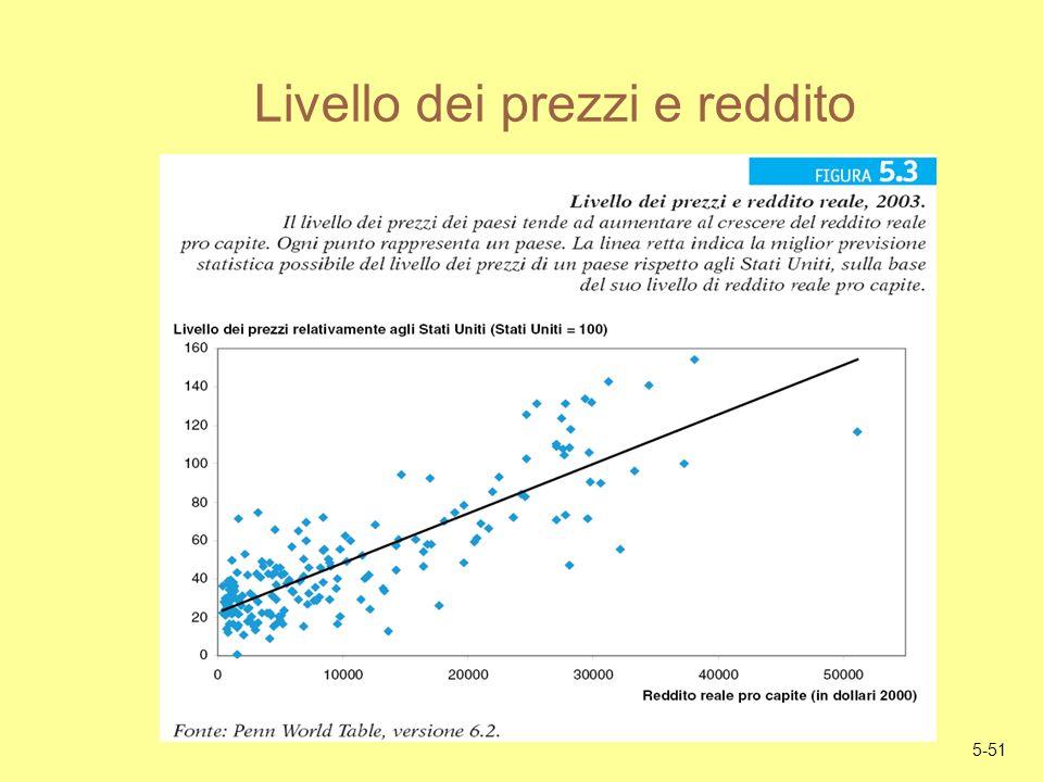 5-51 Livello dei prezzi e reddito