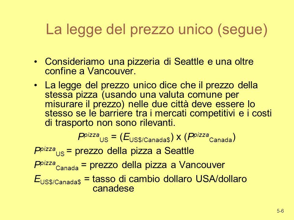 5-6 La legge del prezzo unico (segue) Consideriamo una pizzeria di Seattle e una oltre confine a Vancouver. La legge del prezzo unico dice che il prez