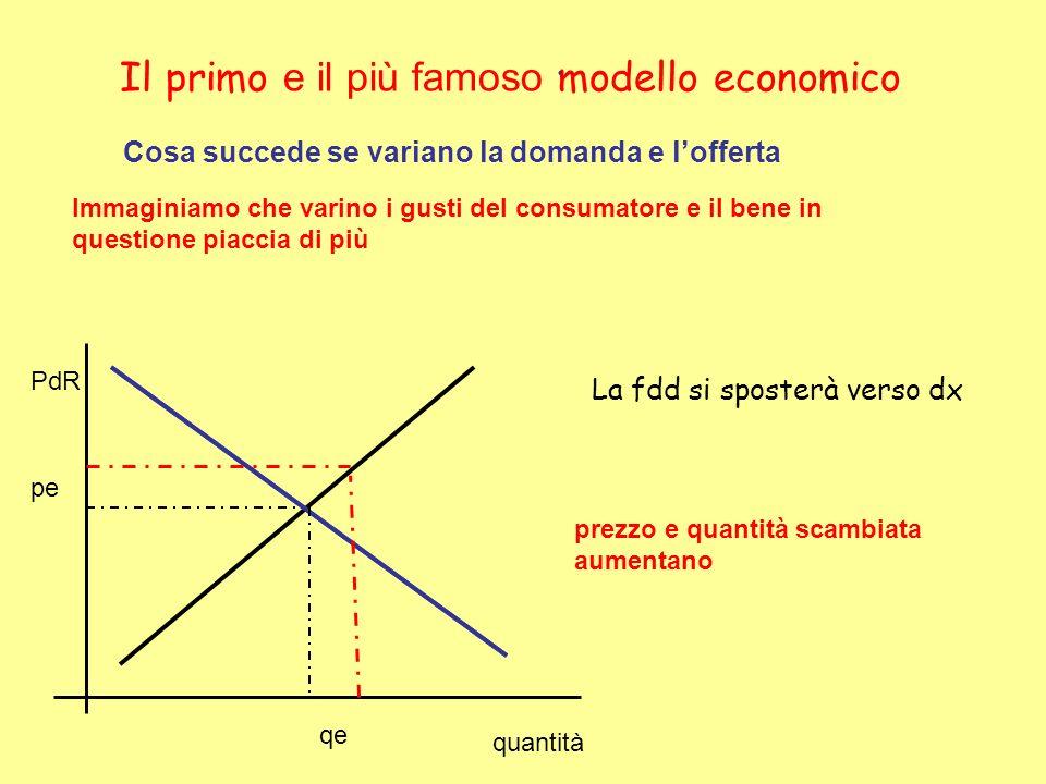 Il primo e il più famoso modello economico Cosa succede se variano la domanda e lofferta Immaginiamo che varino i gusti del consumatore e il bene in q
